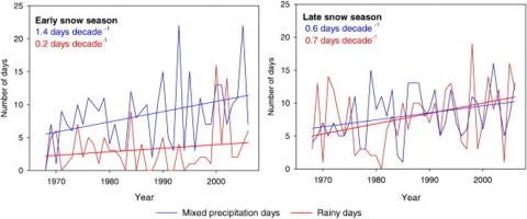 Precipitation graph